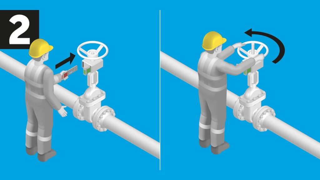 The valve line-up system guarantees correct valve line-ups